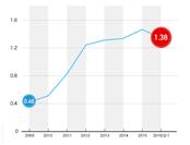 宮城県の有効求人倍率の推移(2008年~2016年2月)