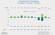 Components of Spending