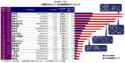 <見物スポット部門>SNS発信地点ランキング(2016年7~9月)