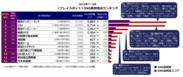 <プレイスポット部門>SNS発信地点ランキング(2016年7~9月)