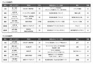 テレビCM部門・ラジオCM部門 受賞作品
