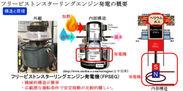 フリーピストンスターリングエンジン発電の概要