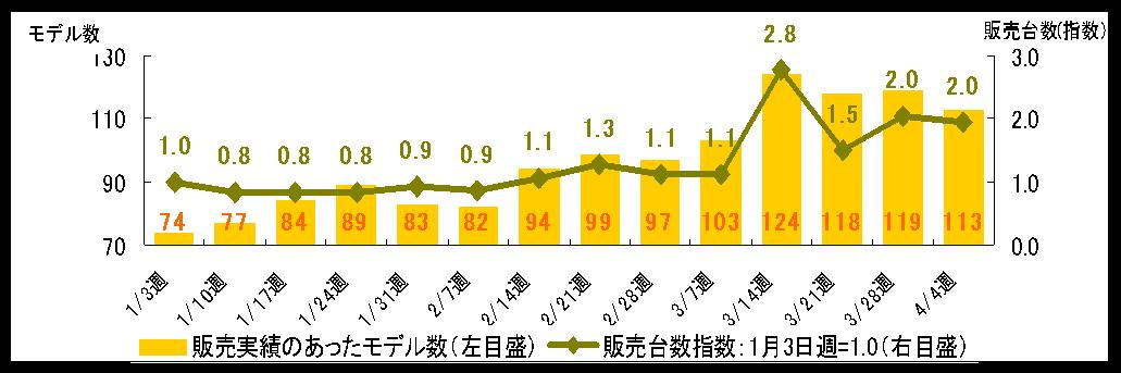 Japan調べ:電動アシスト自転車 ...