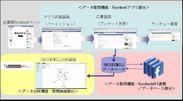 機能&システム構成