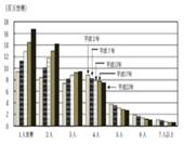平成22年国勢調査 世帯人員別一般世帯数の推移―全国(平成2年~22年)