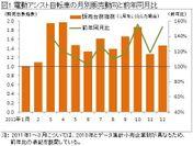 図1.電動アシスト自転車の月別販売動向と前年同月比