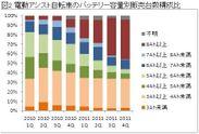 図2.電動アシスト自転車のバッテリー容量別販売台数構成比