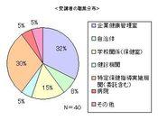 受講者の職業分布