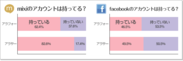 mixi/Facebookのアカウントはもってる?