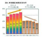図1  事務機器 種類別 保有率