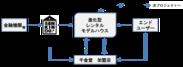『進化型レンタル・モデルハウス』スキーム図