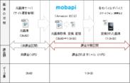 配信データ量の計算方法(例)