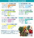 他の食材との成分量の比較