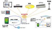 図3.ICTコントローラ概要