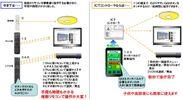 図4.ICTコントローラの特徴