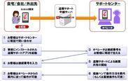 1.「RemoteCall + mobile pack」を用いた遠隔サポートのイメージ