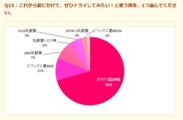 グラフ2(Q15)