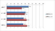 スマートフォンやパソコン利用への興味(年齢グラフ)
