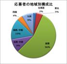応募者の地域別構成比