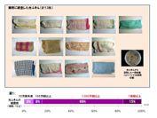 図1:調査した台ふきんの雑菌数