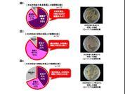 図2、3、4:水拭き前後の様々な表面との雑菌数比較