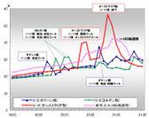 日本国内総ツイート数推移