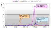 「金環日食」、「風の谷のナウシカ」、「東京スカイツリー」 ツイート数推移