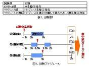 表1.試験群、図1.試験スケジュール