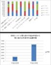 就職先企業の情報源と満足度 / 学生面談件数の推移