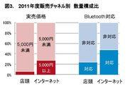 2011年度販売チャネル別 数量構成比