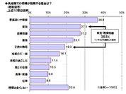 ≪図表1≫