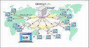 別紙1  Cloud(n) CDNのイメージ
