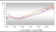 6月19日(台風4号)国内ツイート数推移