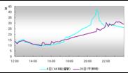 6月6日(AKB総選挙)国内ツイート数推移