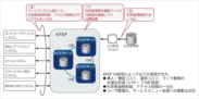 EMOBILE LTEサービス・システムにおけるKFEPの役割