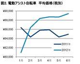 図2.電動アシスト自転車 平均価格(税別)