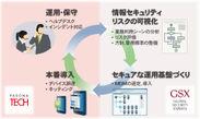 導入・運用サイクル