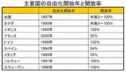 主要国の自由化開始年と開放率 出典:(財)日本エネルギー経済研究所