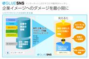 「GLUE SNS」リスクマネジメント機能 イメージ