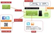 サービスの活用イメージ図