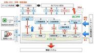 BCPM 1.5 概要図