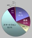 図2.投稿元比率<スマートフォンが5割超え>