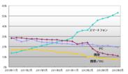 図3.投稿元比率推移<スマートフォンが急増>