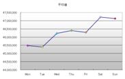 図4.曜日別書込み数(平均)<土曜が最多>