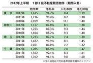 2012年上半期 1都3県不動産競売物件