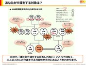 【家系図シート(記入例)】