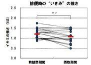 """図4.排便時の""""いきみ""""の強さ"""
