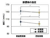 図5.排便時の血圧の変動