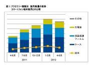 図1:アクセサリー種類別販売数量の推移・スマートフォン端末販売との比較