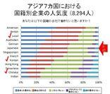 アジア7カ国における国籍別企業の人気度